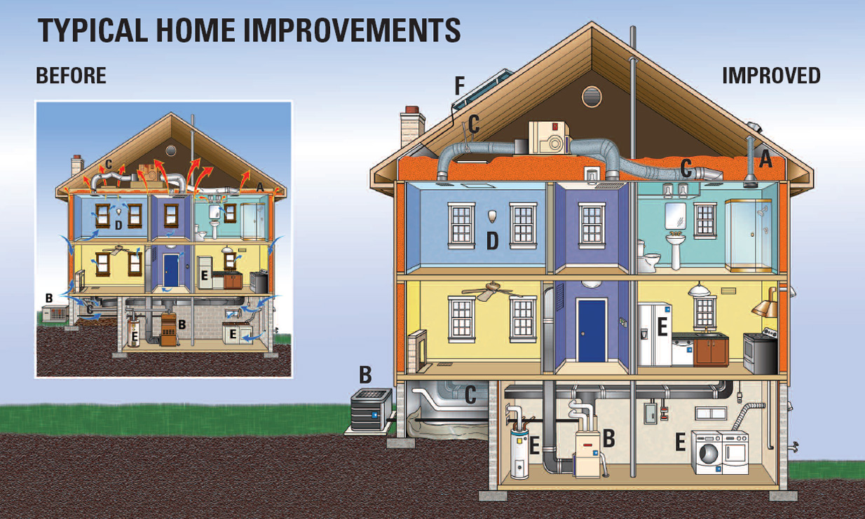 Nova e home certifications energy star nova e home for Energy efficient green homes